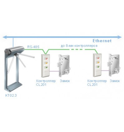 Electronic gate Kt02.3