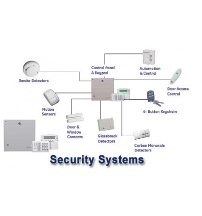 Secuirty Systems